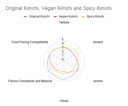 radar chart for kimchi review winter 2021
